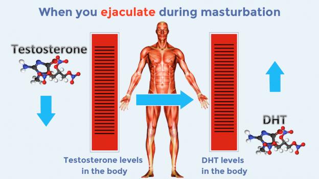 La masturbacion causa caida de cabello (cientificamente comp